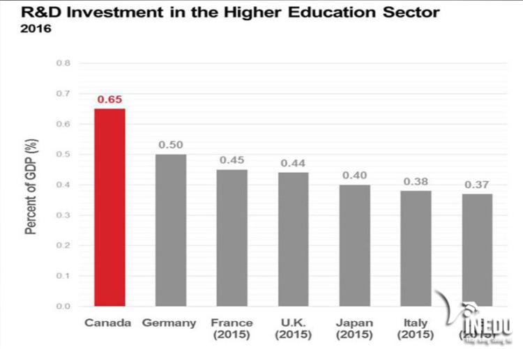 Thống kê xếp hạng giáo dục của Canada so với thế giới