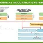 Hệ thống giáo dục tại Canada