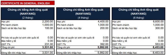 Học phí chứng chỉ tiếng Anh tại Học viện Quản lý Nanyang