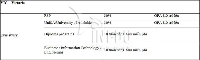 Tổng hớp học bổng du học Úc đầy đủ nhất!
